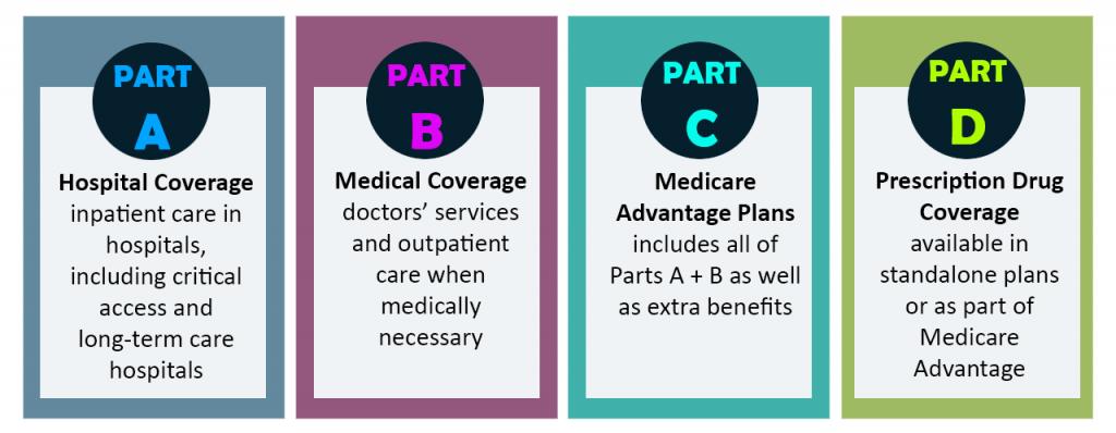 Medicare Enrollment – Integrated Benefit Solutions